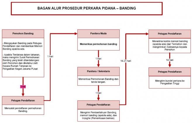 Bagan Alur Prosedur Banding Perkara Pidana