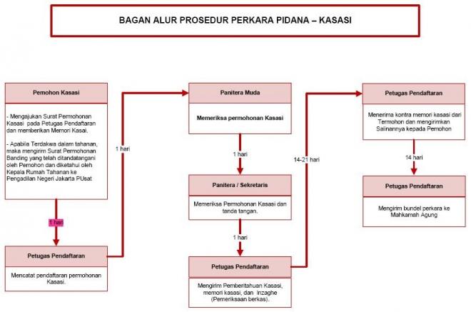 Bagan Alur Prosedur Kasasi Perkara Pidana